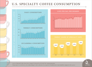 Speciality Coffee Consumption Infographic